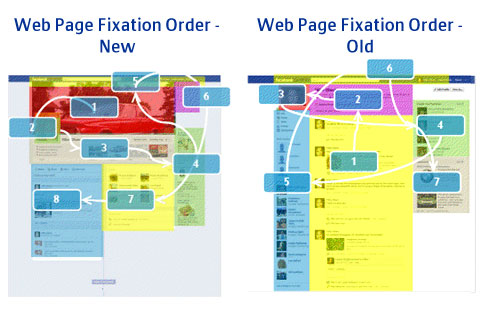 Web Page Fixation Order - Facebook Timeline vs. Old Profiles