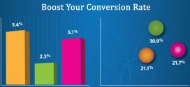 5 Web Design Tips to Boost Your Conversion Rate