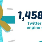 Twitter Search Numbers