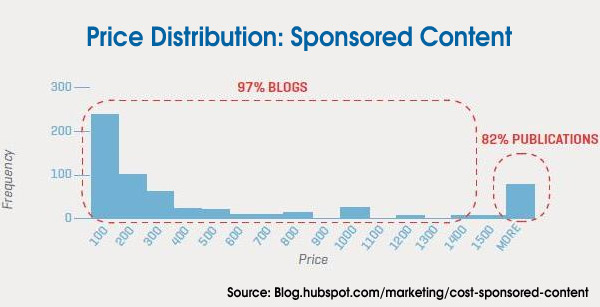 Price Distribution Sponsored Content
