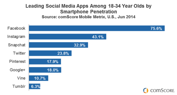 Leading Social Media Apps among 18-24 years olds by Smartphone penetration