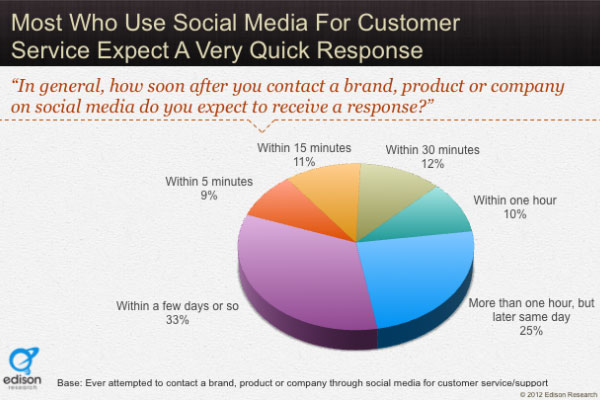 Consumers Complaining in Social Media Expect 60 Minute Response Time
