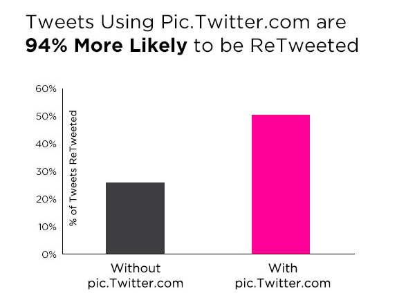 Use Images on Twitter to Get More ReTweets