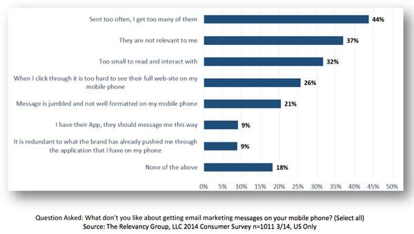 Percent of People Have Bad Feelings About Mobile Email