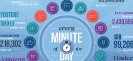 Our Daily Internet Habits: A Minute-by-Minute Breakdown (Infographic)
